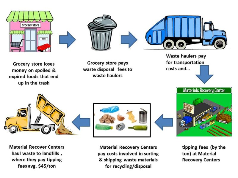 Professional waste management NSW